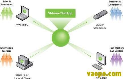 VMware ThinApp