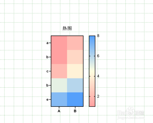 怎么做聚类热图8